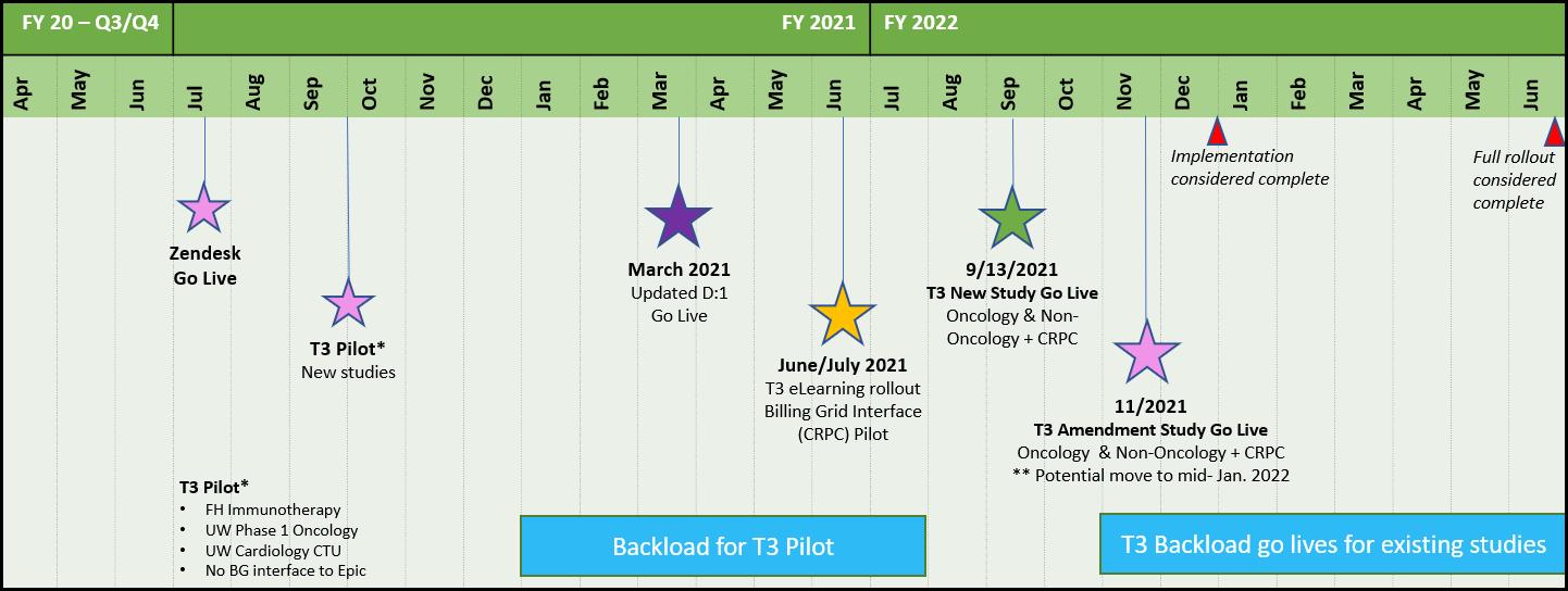 Target 3 Timeline
