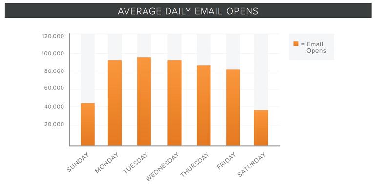 Data from Hubspot