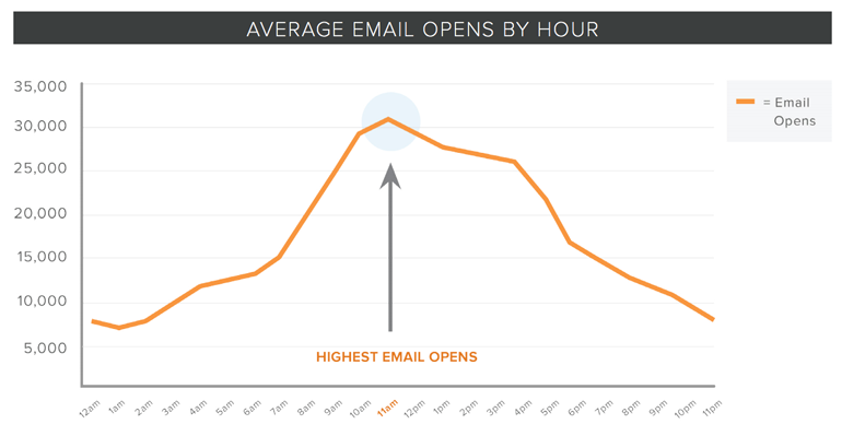 Data from HubSpot